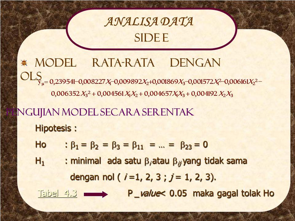 Analisa Side E ANALISA DATA Side E Model rata-rata dengan OLS ŷ  = 0,239541–0,008227x 1 –0,009892x 2 +0,001869x 3 –0,001572x 1 2 –0,006161x 2 2 – 0,006352 x 3 2 + 0,004561 x 1 x 2 + 0,004657x 1 x 3 + 0,004192 x 2 x 3 Pengujian Model secara serentak Hipotesis : Ho:  1 =  2 =  3 =  11 =  =  23 = 0 H 1 : minimal ada satu  i atau  ij yang tidak sama dengan nol ( i =1, 2, 3 ; j = 1, 2, 3).