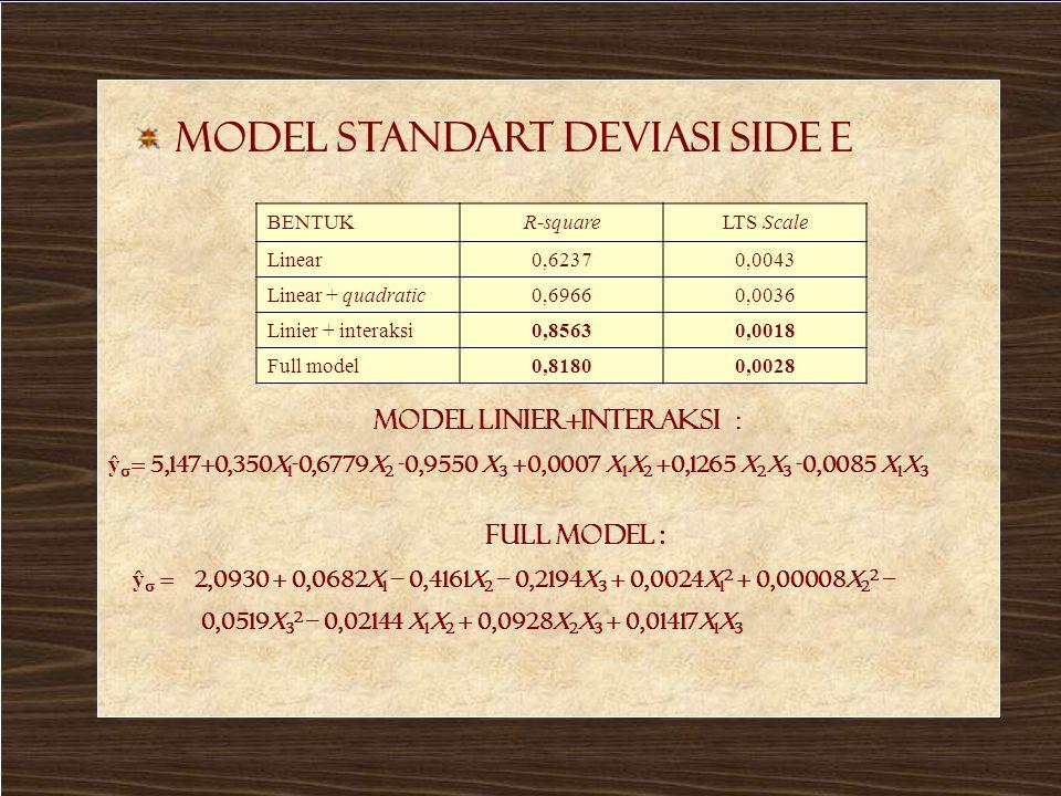 LTS stdev side E Model standart deviasi side E BENTUKR-squareLTS Scale Linear0,62370,0043 Linear + quadratic0,69660,0036 Linier + interaksi0,85630,0018 Full model0,81800,0028 Model linier+Interaksi : ŷ  = 5,147+0,350x 1 -0,6779x 2 -0,9550 x 3 +0,0007 x 1 x 2 +0,1265 x 2 x 3 -0,0085 x 1 x 3 Full Model : ŷ  = 2,0930 + 0,0682x 1 – 0,4161x 2 – 0,2194x 3 + 0,0024x 1 2 + 0,00008x 2 2 – 0,0519x 3 2 – 0,02144 x 1 x 2 + 0,0928x 2 x 3 + 0,01417x 1 x 3
