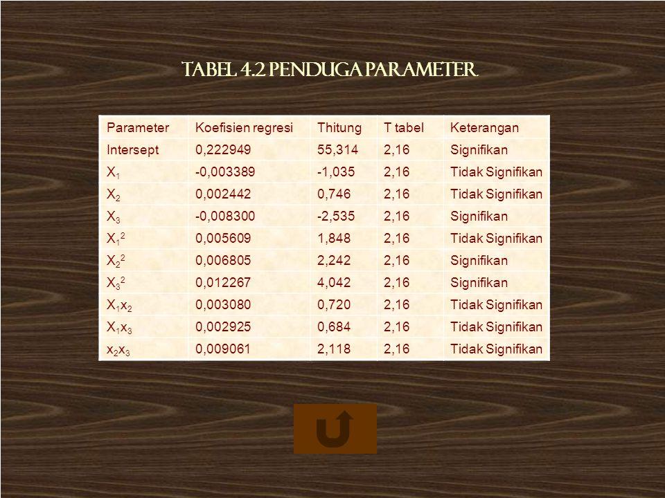 ParameterKoefisien regresiThitungT tabelKeterangan Intersept0,22294955,3142,16Signifikan X1X1 -0,003389-1,0352,16Tidak Signifikan X2X2 0,0024420,7462,