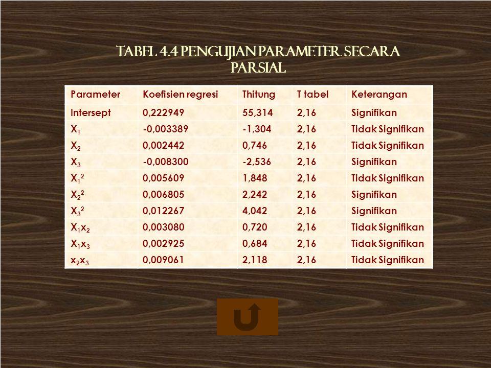 ParameterKoefisien regresiThitungT tabelKeterangan Intersept0,22294955,3142,16Signifikan X1X1 -0,003389-1,3042,16Tidak Signifikan X2X2 0,0024420,7462,