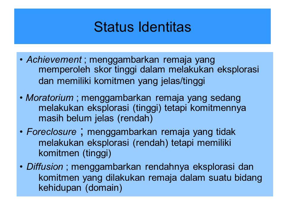Kriteria Status Identitas Identity AchievementMoratoriumForeclosure Identity Diffusion EksplorasiTinggi Rendah KomitmenTinggiRendahTinggiRendah