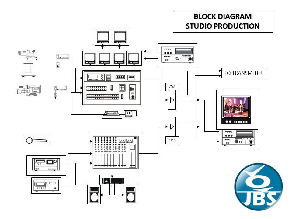 TO TRANSMITER CG VDA ADA BLOCK DIAGRAM STUDIO PRODUCTION
