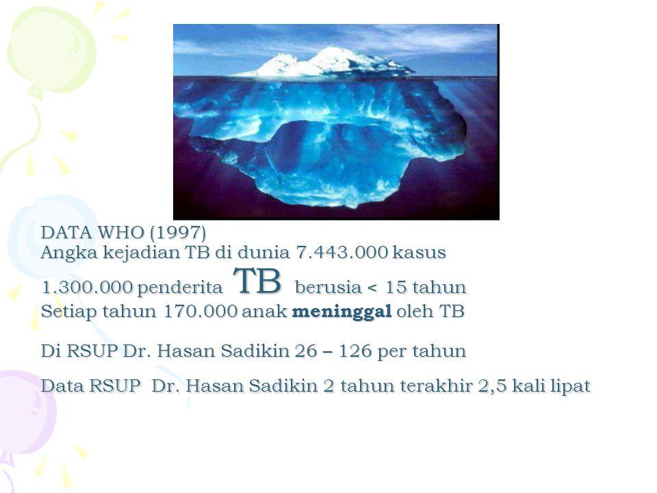 DATA WHO (1997) Angka kejadian TB di dunia 7.443.000 kasus 1.300.000 penderita TB berusia < 15 tahun Setiap tahun 170.000 anak meninggal oleh TB Di RS