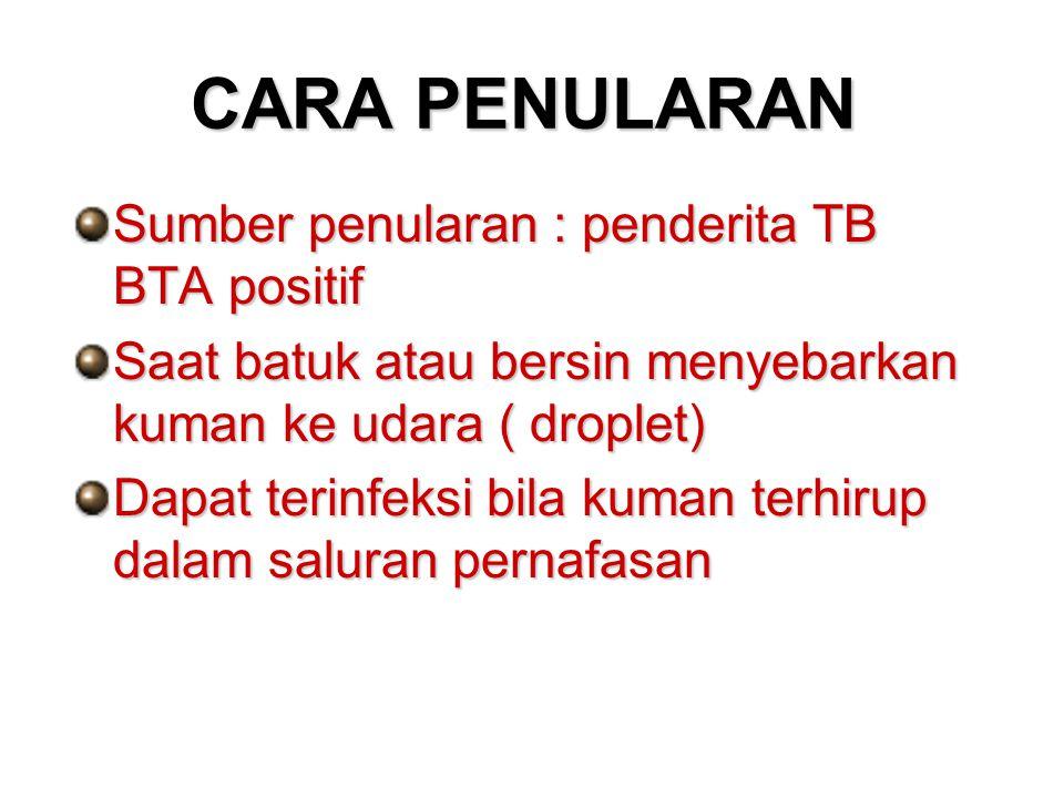 CARA PENULARAN Sumber penularan : penderita TB BTA positif Saat batuk atau bersin menyebarkan kuman ke udara ( droplet) Dapat terinfeksi bila kuman te