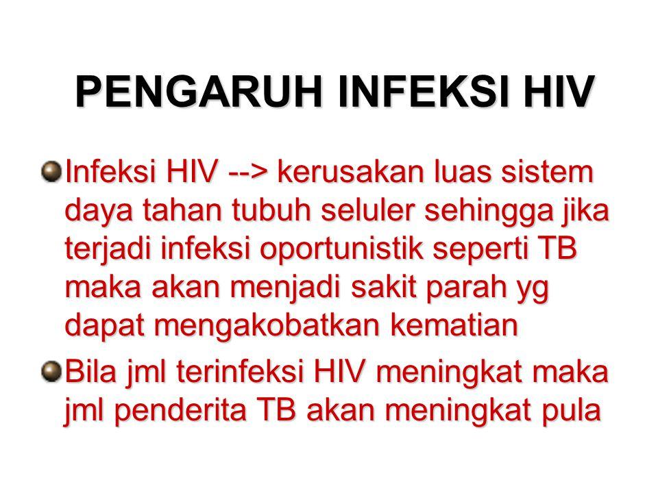 PENGARUH INFEKSI HIV Infeksi HIV --> kerusakan luas sistem daya tahan tubuh seluler sehingga jika terjadi infeksi oportunistik seperti TB maka akan me