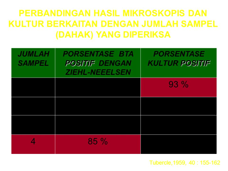 JUMLAH SAMPEL POSITIF PORSENTASE BTA POSITIF DENGAN ZIEHL-NEEELSEN POSITIF PORSENTASE KULTUR POSITIF 166 %93 % 276 %97 % 384 %99 % 485 %100 % PERBANDI