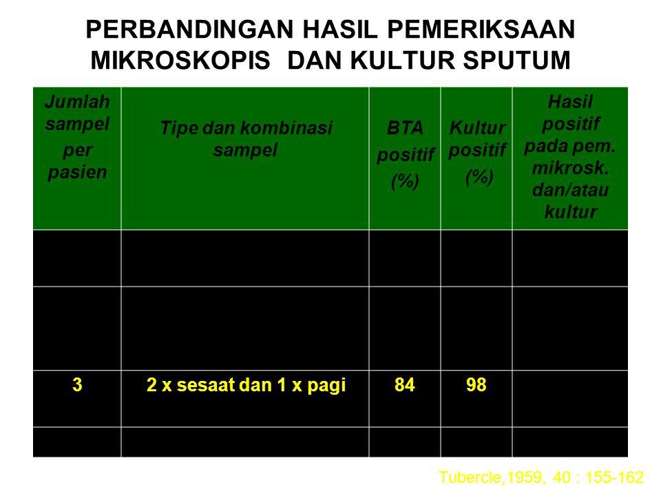 PERBANDINGAN HASIL PEMERIKSAAN MIKROSKOPIS DAN KULTUR SPUTUM Jumlah sampel per pasien Tipe dan kombinasi sampel BTA positif (%) Kultur positif (%) Has