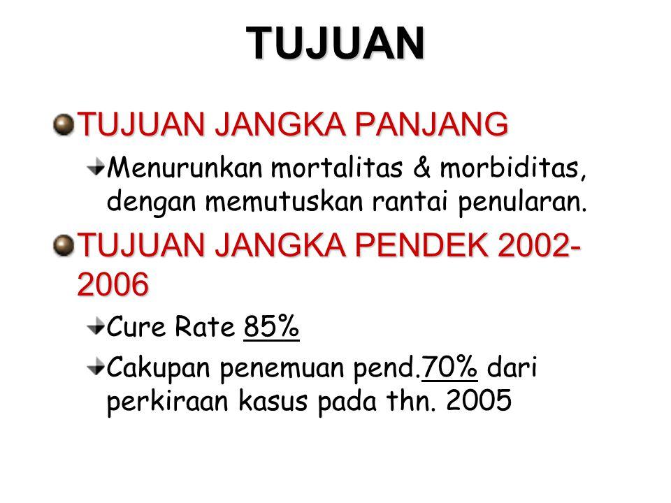TUJUAN TUJUAN JANGKA PANJANG Menurunkan mortalitas & morbiditas, dengan memutuskan rantai penularan. TUJUAN JANGKA PENDEK 2002- 2006 Cure Rate 85% Cak