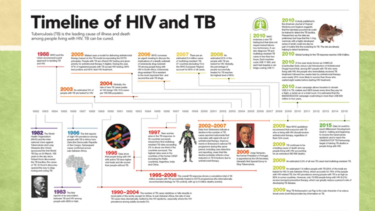 HIV and TB – An Interdisciplinary and Multisectoral Approach General Practitioners, Internists, Pulmonologists, Laboratory Experts, Pharmacy, Healthcare System, us.