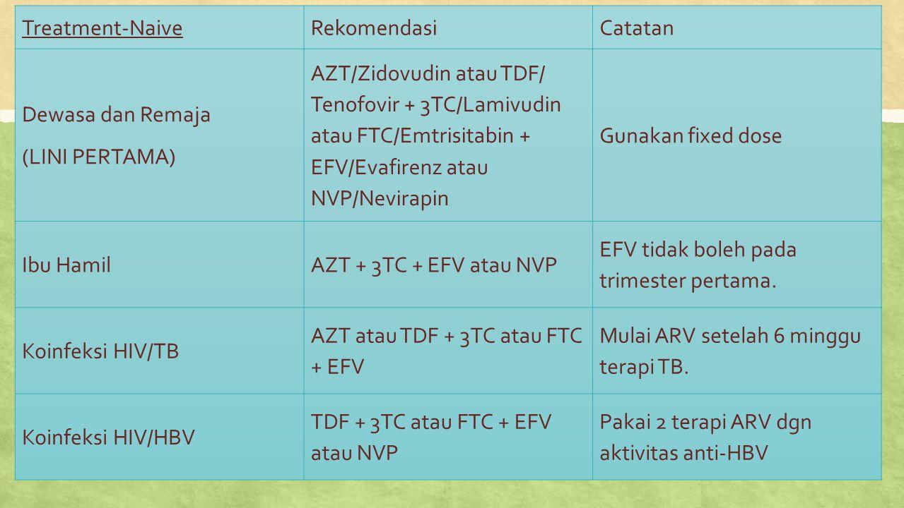 Treatment-NaiveRekomendasiCatatan Dewasa dan Remaja (LINI PERTAMA) AZT/Zidovudin atau TDF/ Tenofovir + 3TC/Lamivudin atau FTC/Emtrisitabin + EFV/Evafi