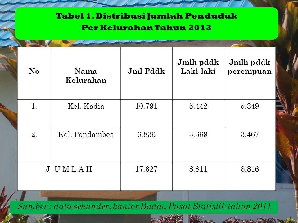Tabel 1. Distribusi Jumlah Penduduk Per Kelurahan Tahun 2013 Sumber : data sekunder, kantor Badan Pusat Statistik tahun 2011 NoNama Kelurahan Jml Pddk