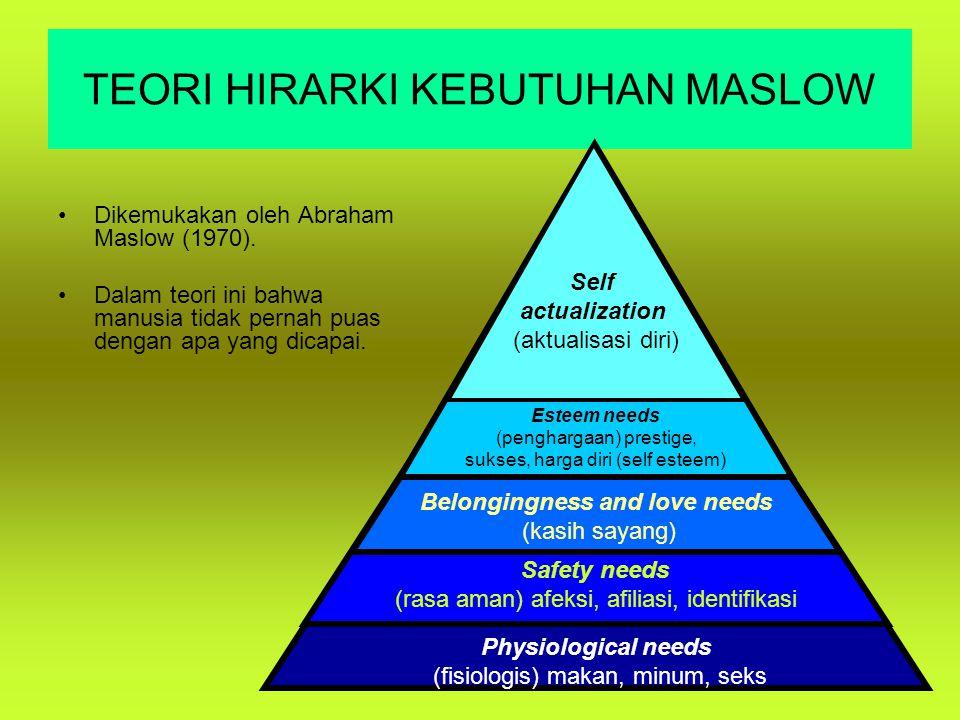 TEORI HIRARKI KEBUTUHAN MASLOW Dikemukakan oleh Abraham Maslow (1970). Dalam teori ini bahwa manusia tidak pernah puas dengan apa yang dicapai. Physio