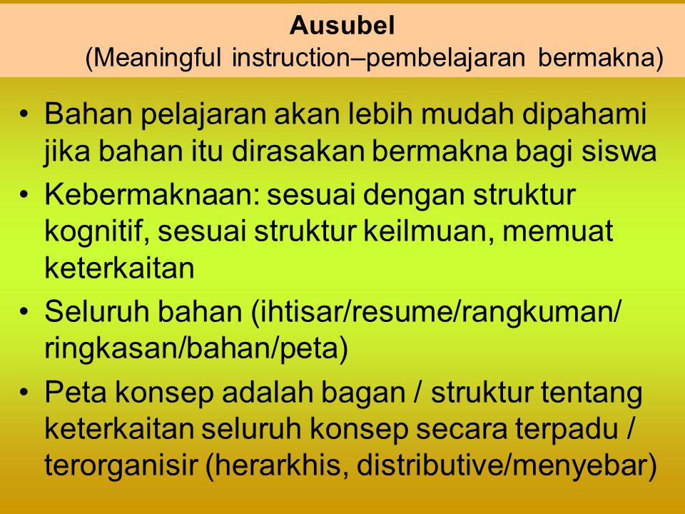 Ausubel (Meaningful instruction–pembelajaran bermakna) Bahan pelajaran akan lebih mudah dipahami jika bahan itu dirasakan bermakna bagi siswa Kebermak