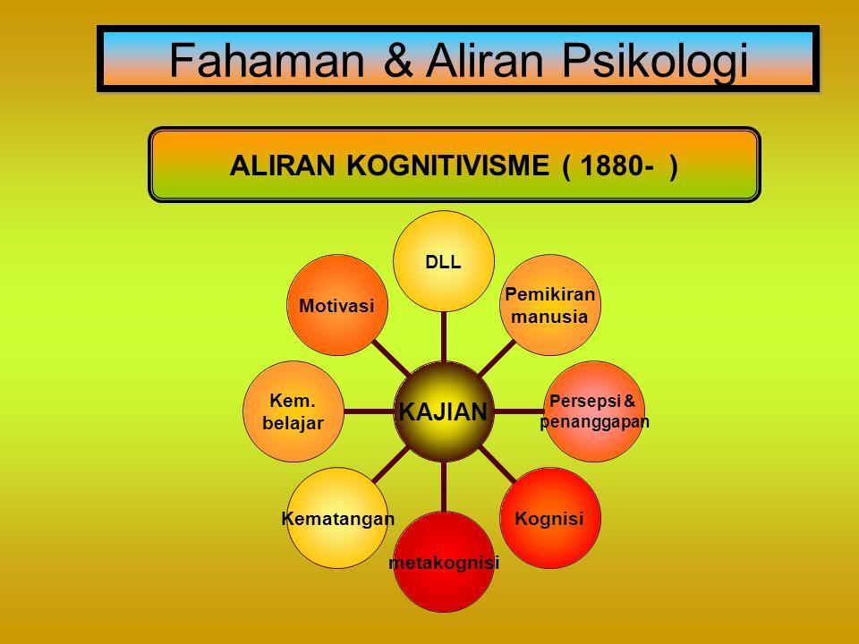 Fahaman & Aliran Psikologi ALIRAN KOGNITIVISME ( 1880- ) KAJIAN DLL Pemikiran manusia Persepsi & penanggapan KognisimetakognisiKematangan Kem. belajar