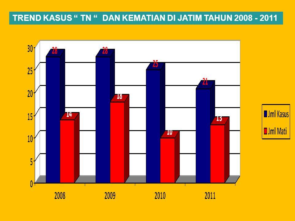 """TREND KASUS """" TN """" DAN KEMATIAN DI JATIM TAHUN 2008 - 2011"""