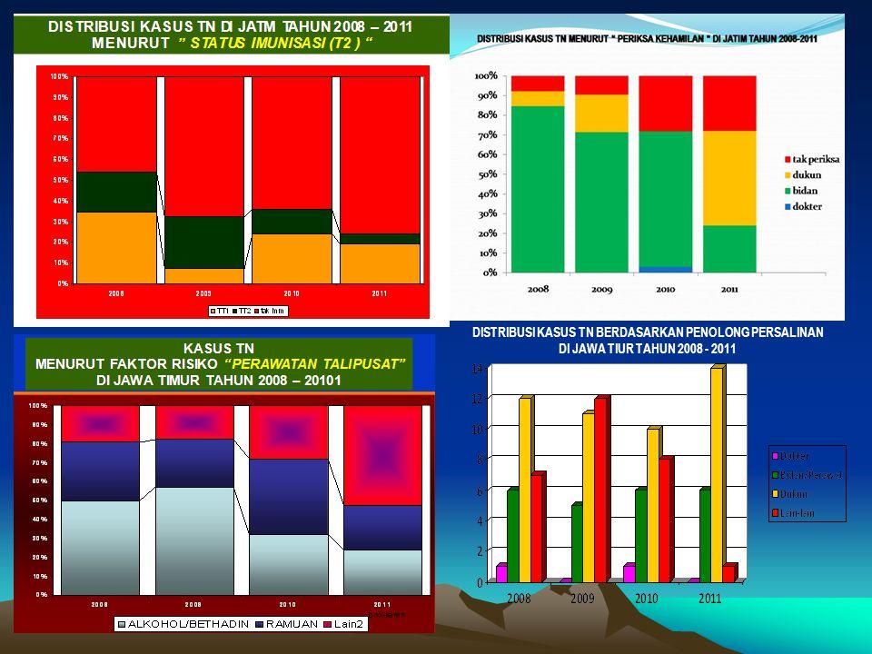 DISTRIBUSI KASUS TN BERDASARKAN PENOLONG PERSALINAN DI JAWA TIUR TAHUN 2008 - 2011