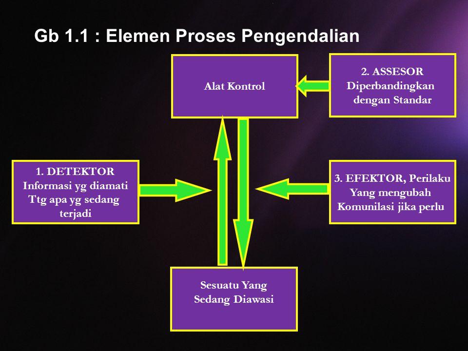 Gb 1.1 : Elemen Proses Pengendalian Alat Kontrol 2. ASSESOR Diperbandingkan dengan Standar 3. EFEKTOR, Perilaku Yang mengubah Komunilasi jika perlu 1.