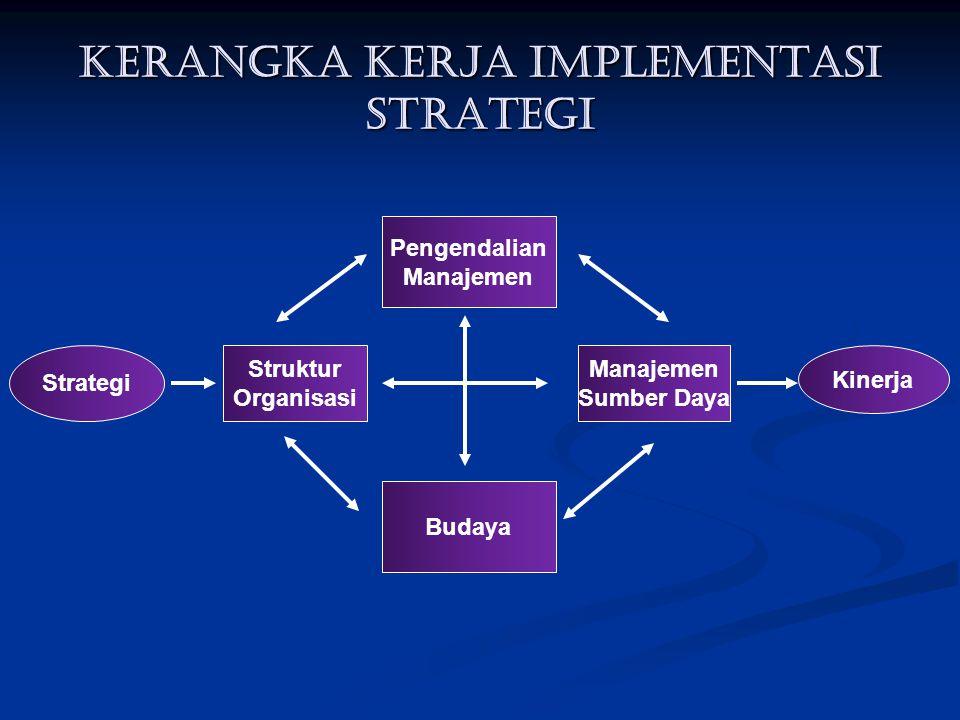 KERANGKA KERJA IMPLEMENTASI STRATEGI Pengendalian Manajemen Struktur Organisasi Manajemen Sumber Daya Budaya Kinerja Strategi