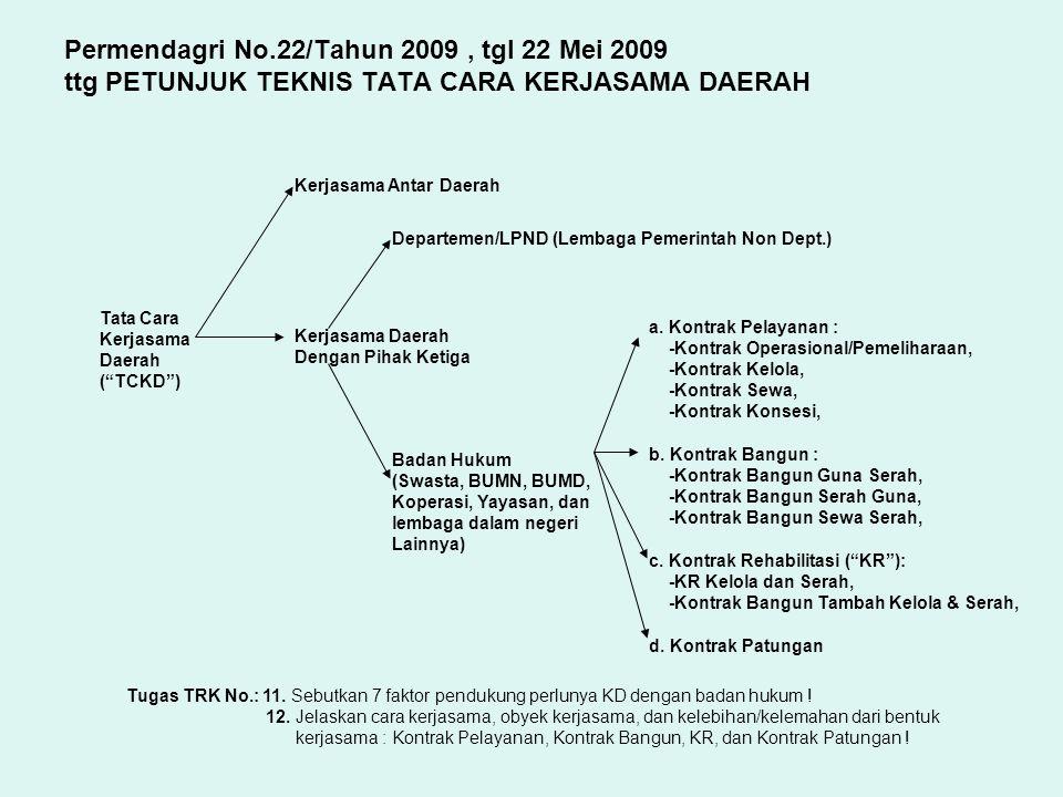 """Permendagri No.22/Tahun 2009, tgl 22 Mei 2009 ttg PETUNJUK TEKNIS TATA CARA KERJASAMA DAERAH Tata Cara Kerjasama Daerah (""""TCKD"""") Kerjasama Antar Daera"""