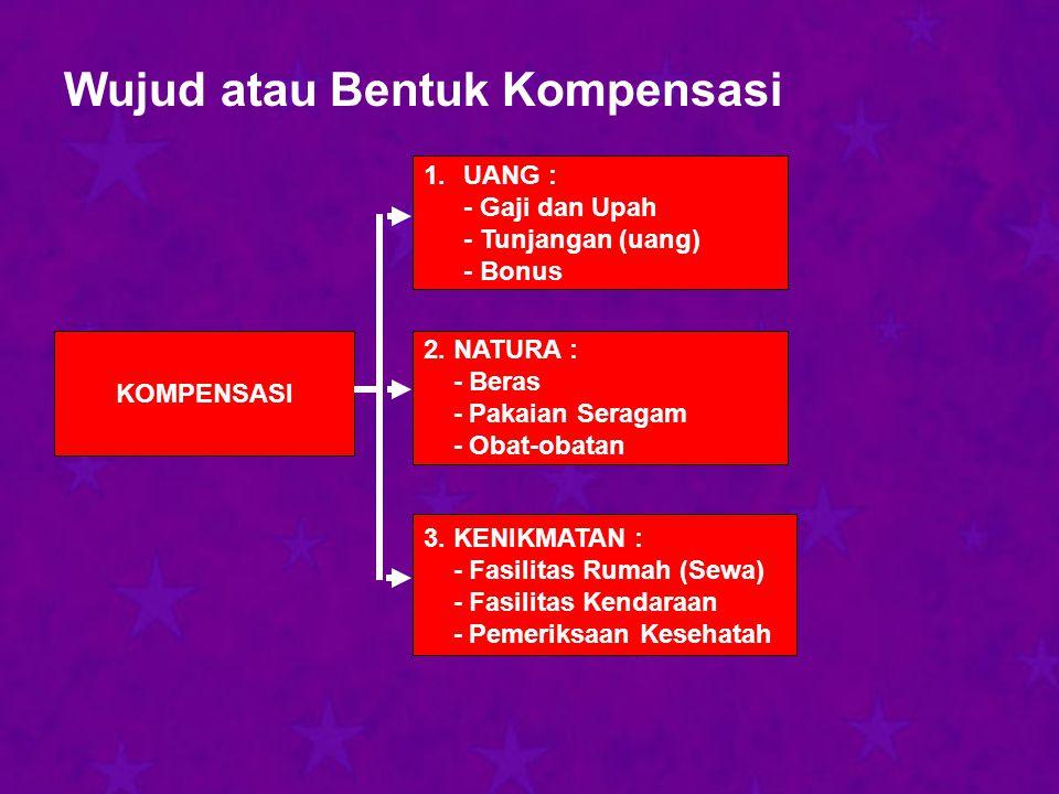 Wujud atau Bentuk Kompensasi KOMPENSASI 1.UANG : - Gaji dan Upah - Tunjangan (uang) - Bonus 2.