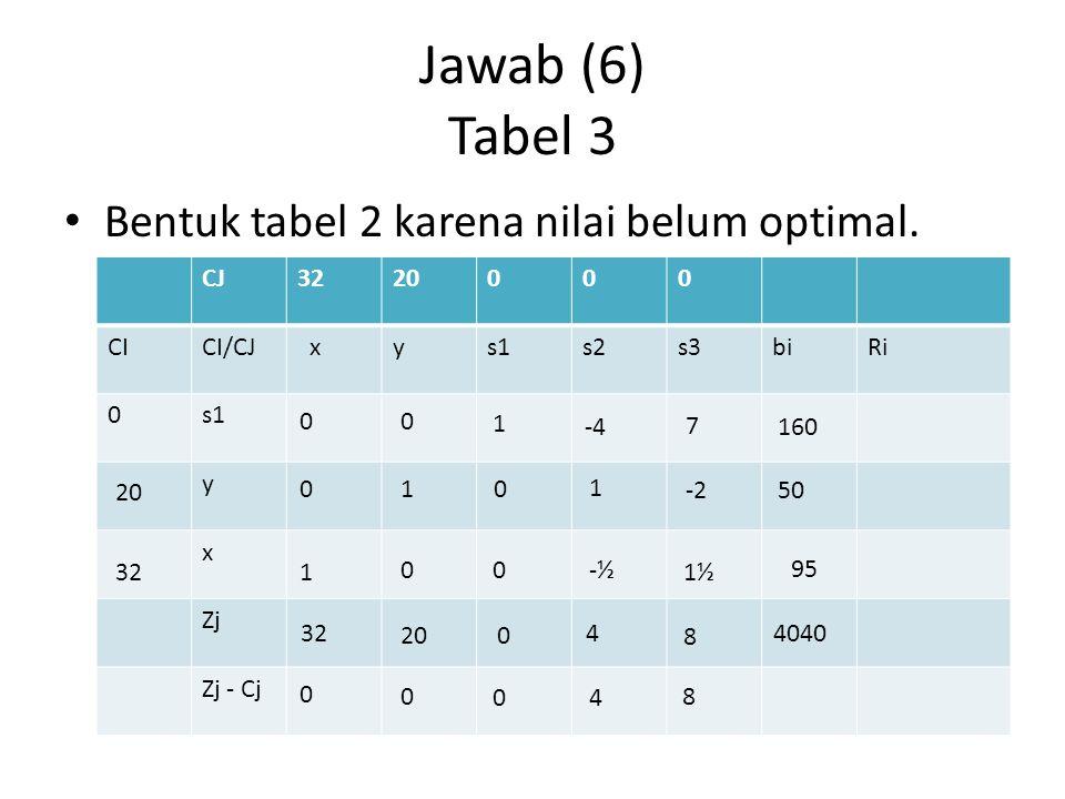 Jawab (6) Tabel 3 Bentuk tabel 2 karena nilai belum optimal. CJ3220000 CICI/CJ xys1s2s3biRi 0s1 y x Zj Zj - Cj 32 00 1 -4 7 160 01 0 1 -2 50 1 00-½ 1½