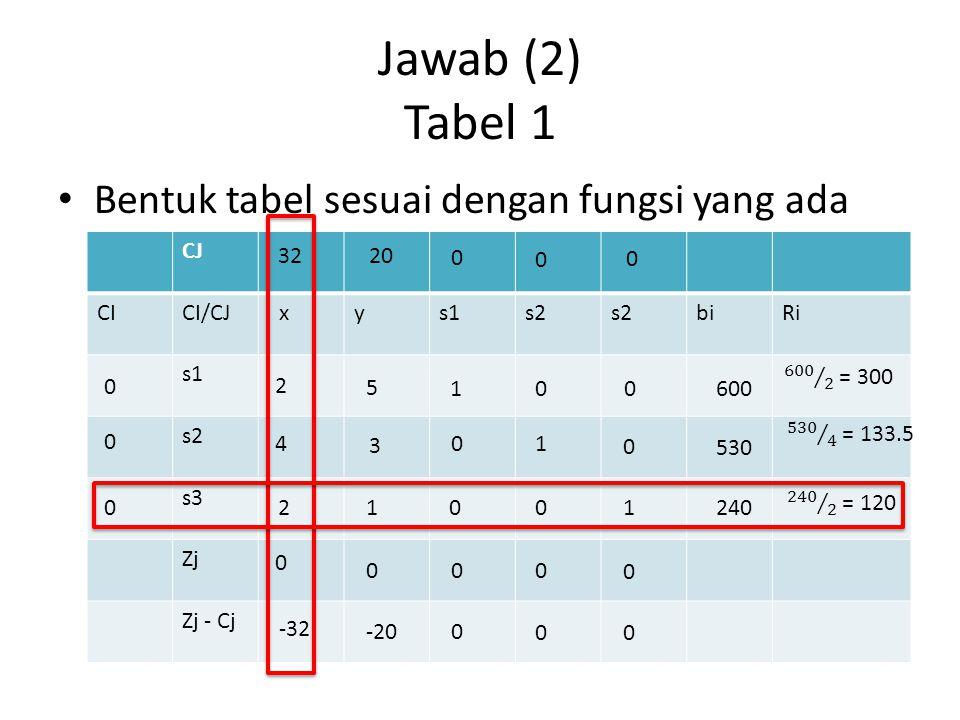Jawab (2) Tabel 1 Bentuk tabel sesuai dengan fungsi yang ada CJ CICI/CJ xys1s2 biRi s1 s2 s3 Zj Zj - Cj 3220 0 0 0 0 0 0 2 5 1 0 0 600 4 3 01 0 530 21