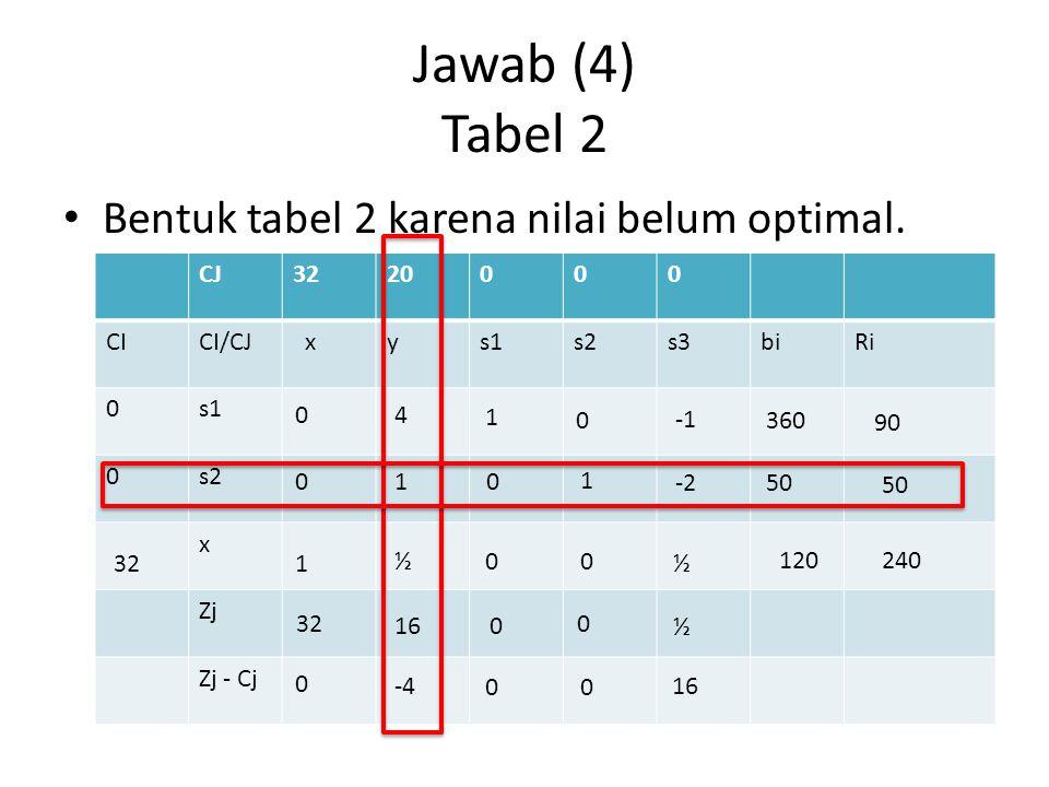 Jawab (4) Tabel 2 Bentuk tabel 2 karena nilai belum optimal. CJ3220000 CICI/CJ xys1s2s3biRi 0s1 0s2 x Zj Zj - Cj 32 04 1 0 360 01 0 1 -2 50 1 ½00 ½ 12