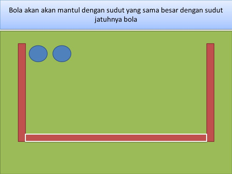 Bola akan akan mantul dengan sudut yang sama besar dengan sudut jatuhnya bola