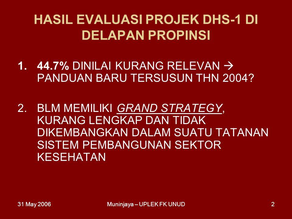 31 May 2006Muninjaya – UPLEK FK UNUD2 HASIL EVALUASI PROJEK DHS-1 DI DELAPAN PROPINSI 1.44.7% DINILAI KURANG RELEVAN  PANDUAN BARU TERSUSUN THN 2004?