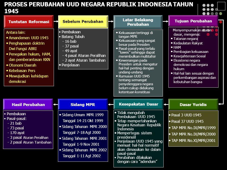 PROSES PERUBAHAN UUD NEGARA REPUBLIK INDONESIA TAHUN 1945 Antara lain: Amandemen UUD 1945 Penghapusan doktrin Dwi Fungsi ABRI Penegakan hukum, HAM, dan pemberantasan KKN Otonomi Daerah Kebebasan Pers Mewujudkan kehidupan demokrasi Tuntutan Reformasi Pembukaan Batang Tubuh - 16 bab - 37 pasal - 49 ayat - 4 pasal Aturan Peralihan - 2 ayat Aturan Tambahan Penjelasan Sebelum Perubahan Kekuasaan tertinggi di tangan MPR Kekuasaan yang sangat besar pada Presiden Pasal-pasal yang terlalu luwes sehingga dapat menimbulkan multitafsir Kewenangan pada Presiden untuk mengatur hal-hal penting dengan undang-undang Rumusan UUD 1945 tentang semangat penyelenggara negara belum cukup didukung ketentuan konstitusi Latar Belakang Perubahan Menyempurnakan aturan dasar, mengenai: Tatanan negara Kedaulatan Rakyat HAM Pembagian kekuasaan Kesejahteraan Sosial Eksistensi negara demokrasi dan negara hukum Hal-hal lain sesuai dengan perkembangan aspirasi dan kebutuhan bangsa Tujuan Perubahan Pasal 3 UUD 1945 Pasal 37 UUD 1945 TAP MPR No.IX/MPR/1999 TAP MPR No.IX/MPR/2000 TAP MPR No.XI/MPR/2001 Dasar Yuridis Tidak mengubah Pembukaan UUD 1945 Tetap mempertahankan Negara Kesatuan Republik Indonesia Mempertegas sistem presidensiil Penjelasan UUD 1945 yang memuat hal-hal normatif akan dimasukan ke dalam pasal-pasal Perubahan dilakukan dengan cara adendum Kesepakatan Dasar Sidang Umum MPR 1999 Tanggal 14-21 Okt 1999 Sidang Tahunan MPR 2000 Tanggal 7-18 Agt 2000 Sidang Tahunan MPR 2001 Tanggal 1-9 Nov 2001 Sidang Tahunan MPR 2002 Tanggal 1-11 Agt 2002 Sidang MPR Pembukaan Pasal-pasal: - 21 bab - 73 pasal - 170 ayat - 3 pasal Aturan Peralihan - 2 pasal Aturan Tambahan Hasil Perubahan 3
