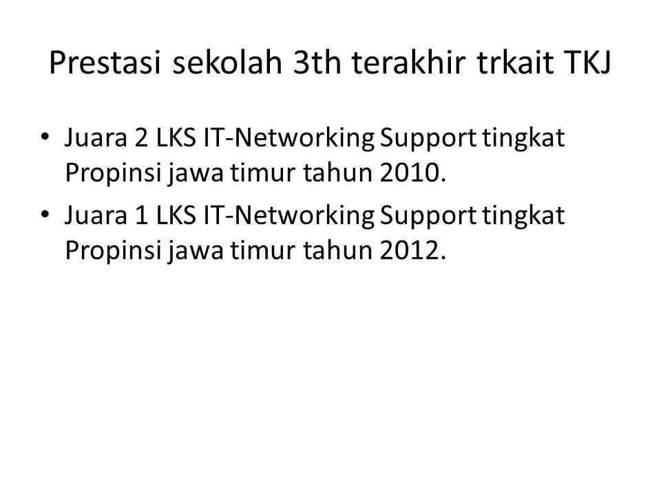Prestasi sekolah 3th terakhir trkait TKJ Juara 2 LKS IT-Networking Support tingkat Propinsi jawa timur tahun 2010.