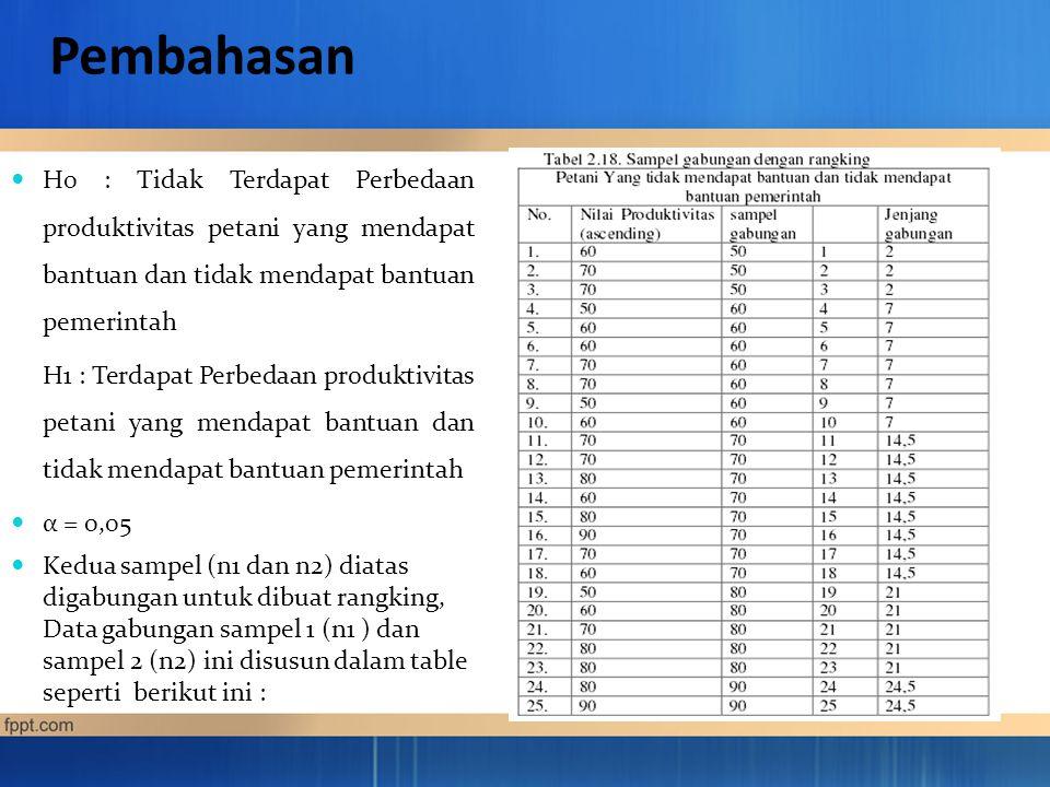 Pembahasan H0 : Tidak Terdapat Perbedaan produktivitas petani yang mendapat bantuan dan tidak mendapat bantuan pemerintah H1 : Terdapat Perbedaan produktivitas petani yang mendapat bantuan dan tidak mendapat bantuan pemerintah α = 0,05 Kedua sampel (n1 dan n2) diatas digabungan untuk dibuat rangking, Data gabungan sampel 1 (n1 ) dan sampel 2 (n2) ini disusun dalam table seperti berikut ini :