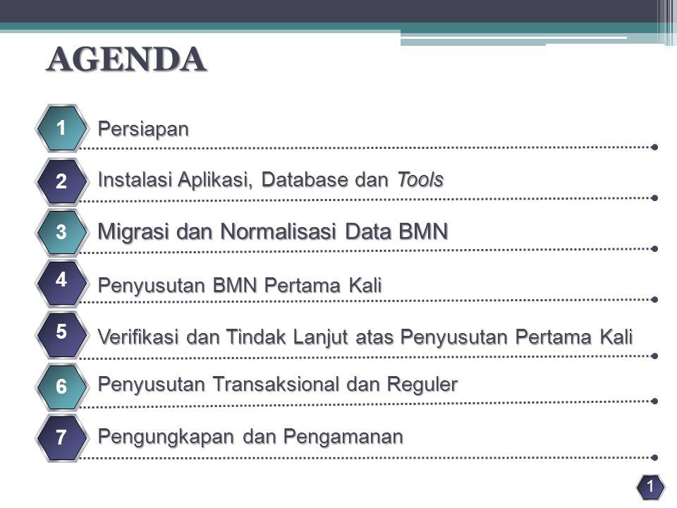 Persiapan Dokumen  Laporan Barang Pengguna per 31 Desember 2012;  Neraca Keuangan (Neraca Percobaan) per 31 Desember 2012;  Berita Acara Inventarisasi dan Penilaian.