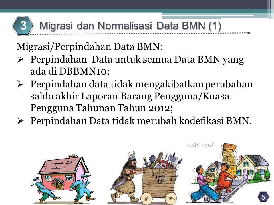 Normalisasi Data BMN Bermasalah: a.Kategori Data BMN bermasalah: 1)Data BMN dengan kuantitas # 0 tapi nilai = 0; 2)Data BMN dengan kuantitas = 0 tapi nilai # 0; 3)Data BMN dengan kuantitas dan/atau nilai akhir < 0; 4)Data BMN yang dibukukan ganda pada Intra dan Ekstra; 5)Data BMN yang dibukukan ganda pada Aset Tetap dan Aset Lainnya; 6)Data BMN yang tidak terdapat tanggal perolehan pada transaksi perolehan pertamanya.