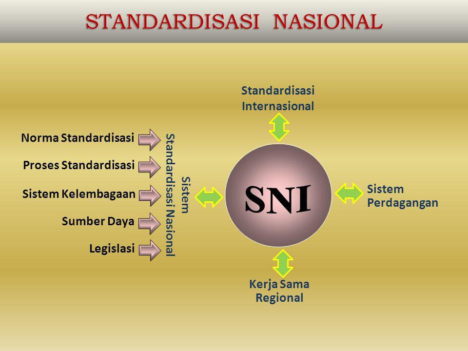 STANDARDISASI NASIONAL Standardisasi Internasional Sistem Perdagangan Kerja Sama Regional Sistem Standardisasi Nasional Sistem Kelembagaan Norma Standardisasi Sumber Daya Legislasi Proses Standardisasi