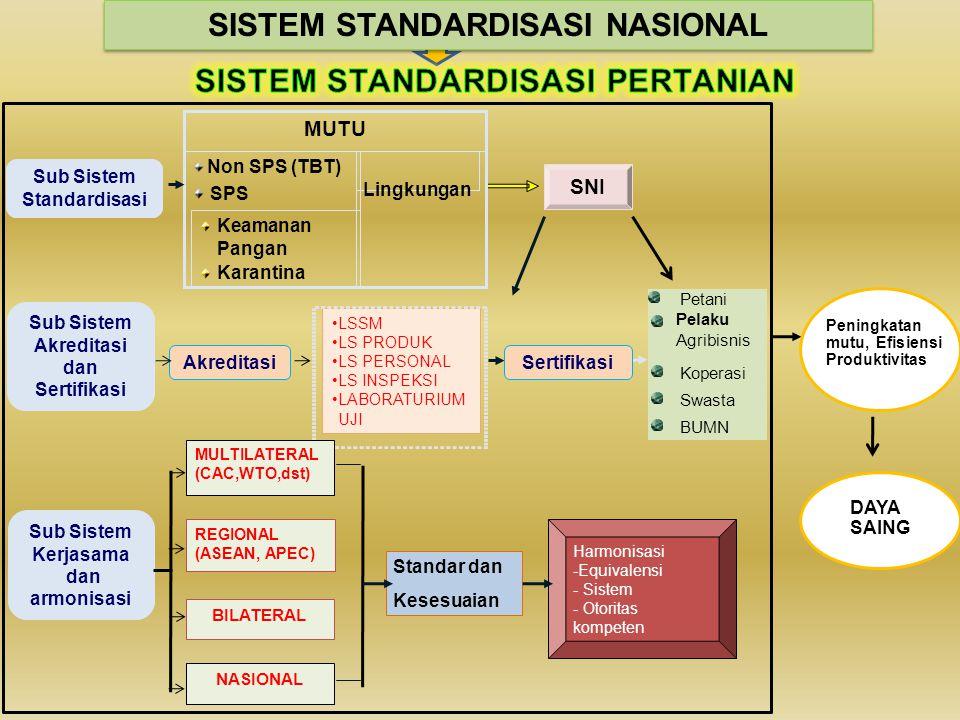 LSSM LS PRODUK LS PERSONAL LS INSPEKSI LABORATURIUM UJI Sub Sistem Standardisasi Akreditasi Sub Sistem Kerjasama dan armonisasi Petani Koperasi Swasta