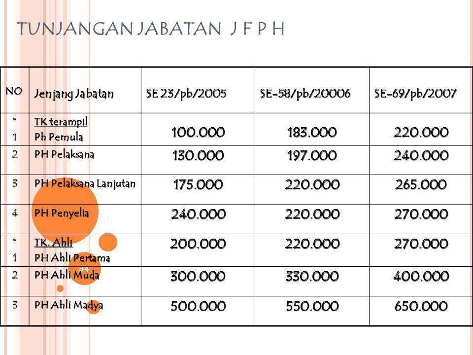 33 g. pemberhentian PEJABAT FUNGSIONAL PRANATA HUMAS DIBERHENTIKAN DARI JABATANYA: 1(SATU) TAHUN SEJAK DIBEBASKAN SEMENTARA DARI JABATANYA TIDAK DAPAT