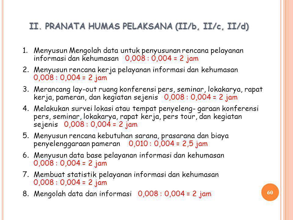 59 I. PRANATA HUMAS PELAKSANA PEMULA (II/a) 1. Mengumpulkan data, informasi untuk penyusunan rencana pelayana informasi dan kehumasan. 0,005 : 0,003 =