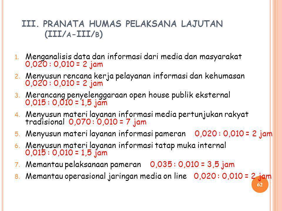 61 9. Memutahirkan data dan informasi publik. 0,010 : 0,004 = 2,5 jam 10. Melaksanakan tugas sebagai master of ceremony 0,008 : 0,004 = 2 jam 11. Meli