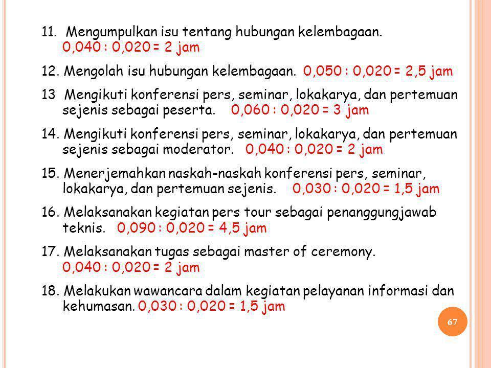 66 IV. PRANATA HUMAS PENYELIA (III/ C -III/ D ) 1. Mengumpulkan isu pelayanan informasi dan kehumasan dalam rangka perencanaan. 0,030 : 0,020 : 1,5 ja