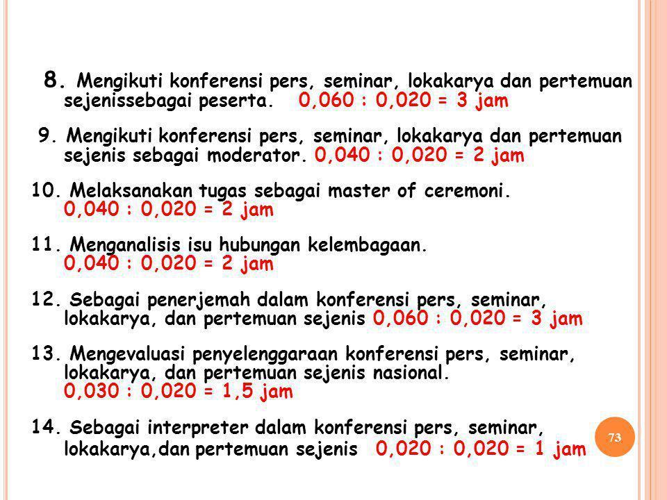72 VI. PRANATA HUMAS MUDA (III/ C, III/ D ) 1. Mengkaji isu publik dari media maupun masyarakat. 0,040 : 0,020 = 2 jam 2. Menyusun rencana kerja pelay