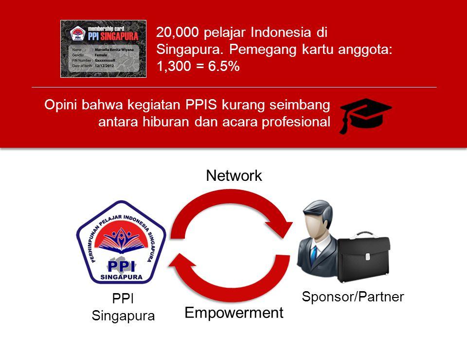 PPI Singapura Sponsor/Partner Network Empowerment Opini bahwa kegiatan PPIS kurang seimbang antara hiburan dan acara profesional 20,000 pelajar Indonesia di Singapura.