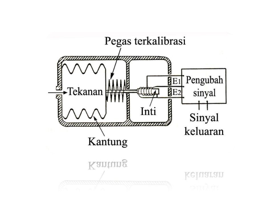 Perubahan tekanan pada kantung menyebabkan perubahan posisi inti kumparan sehingga mengakibatkan perubahan induksi magnetik pada kumparan.