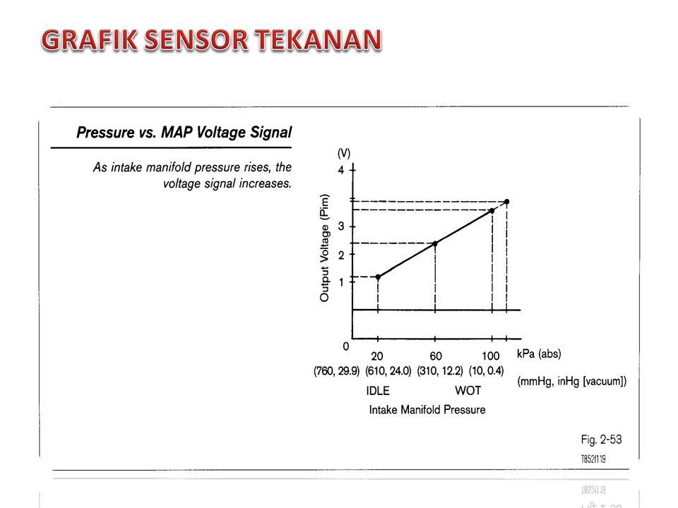 Sensor tekanan barometer, kadang-kadang disebut tinggi ketinggian Kompensator (HAC), mengukur tekanan atmosfer.