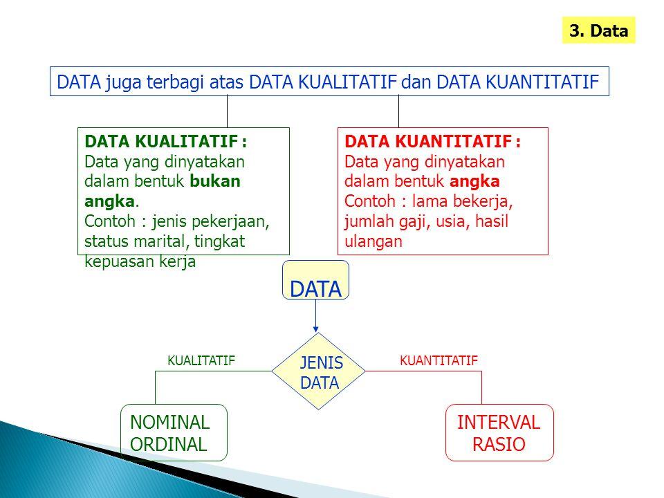 3. Data DATA juga terbagi atas DATA KUALITATIF dan DATA KUANTITATIF DATA KUALITATIF : Data yang dinyatakan dalam bentuk bukan angka. Contoh : jenis pe