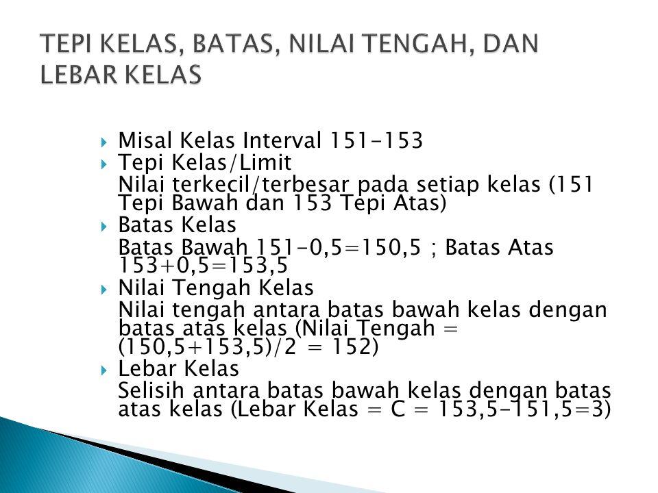  Misal Kelas Interval 151-153  Tepi Kelas/Limit Nilai terkecil/terbesar pada setiap kelas (151 Tepi Bawah dan 153 Tepi Atas)  Batas Kelas Batas Baw