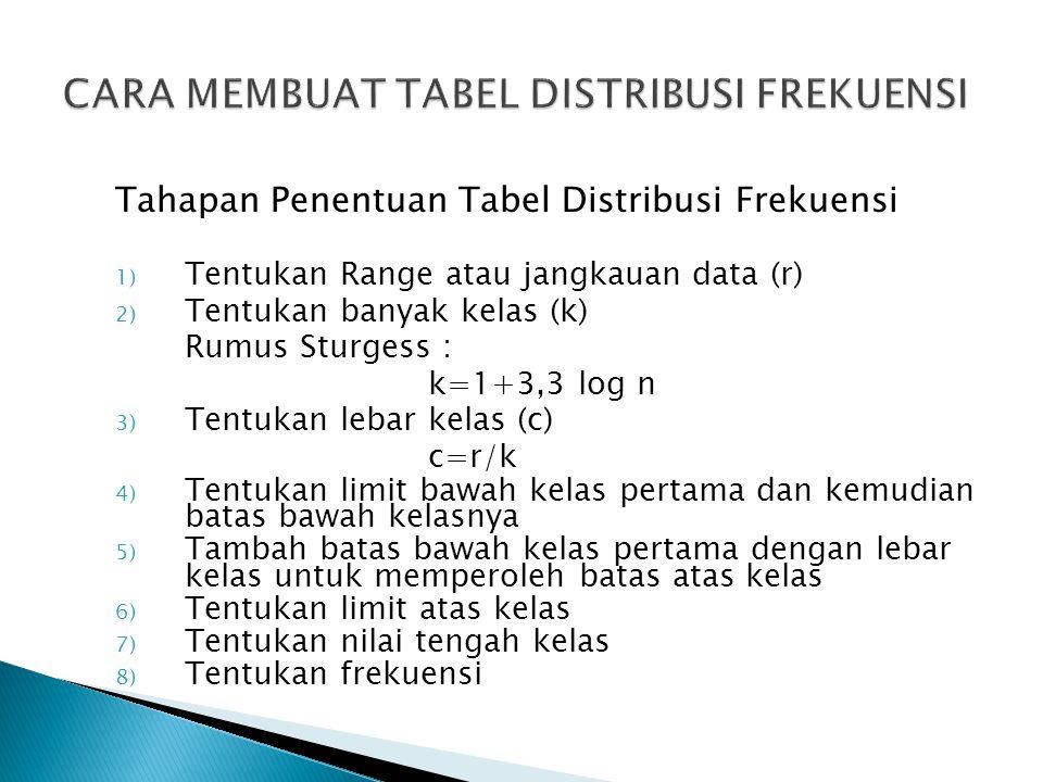 Tahapan Penentuan Tabel Distribusi Frekuensi 1) Tentukan Range atau jangkauan data (r) 2) Tentukan banyak kelas (k) Rumus Sturgess : k=1+3,3 log n 3)