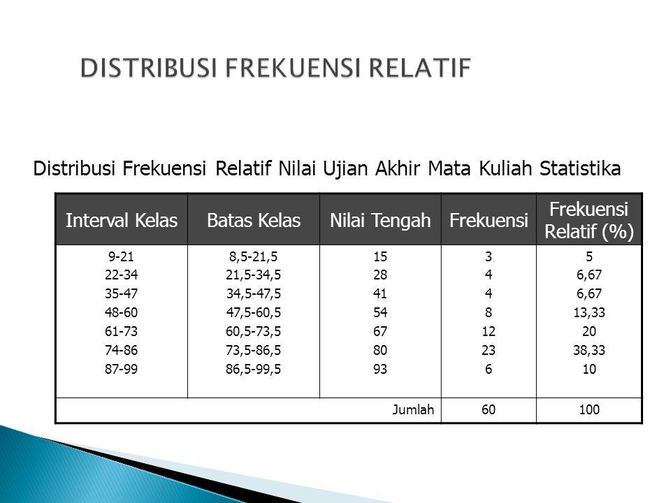 Interval KelasBatas KelasNilai TengahFrekuensi Frekuensi Relatif (%) 9-21 22-34 35-47 48-60 61-73 74-86 87-99 8,5-21,5 21,5-34,5 34,5-47,5 47,5-60,5 6