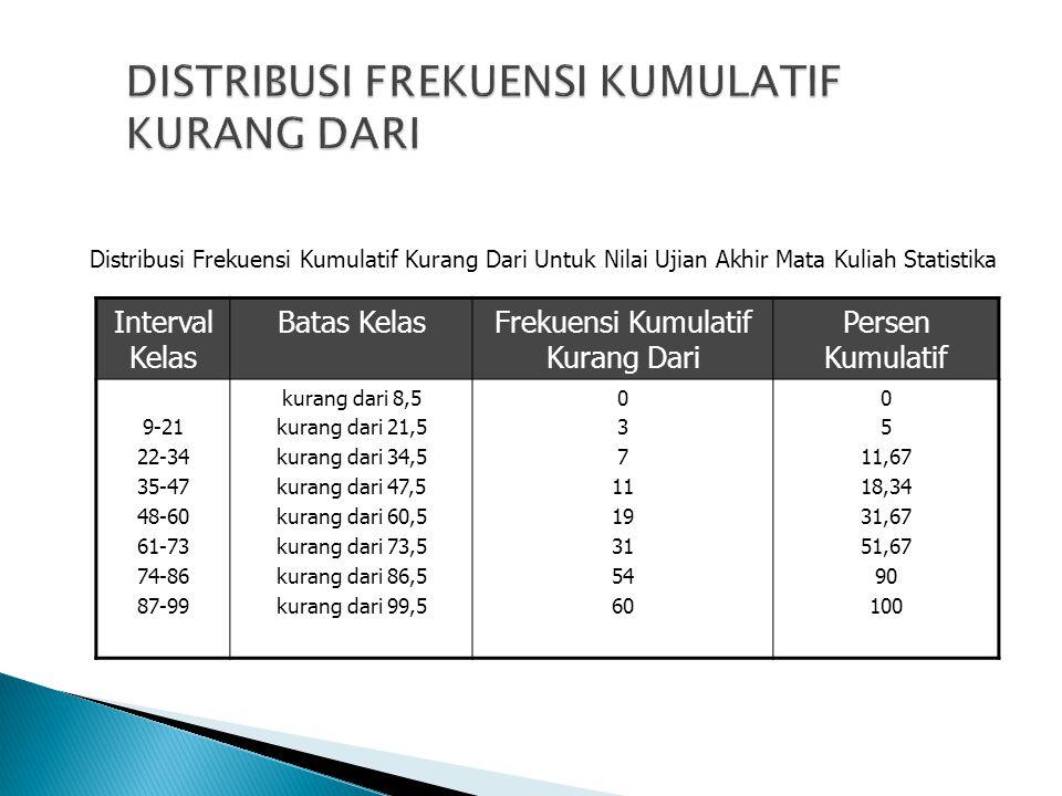 Interval Kelas Batas KelasFrekuensi Kumulatif Kurang Dari Persen Kumulatif 9-21 22-34 35-47 48-60 61-73 74-86 87-99 kurang dari 8,5 kurang dari 21,5 k
