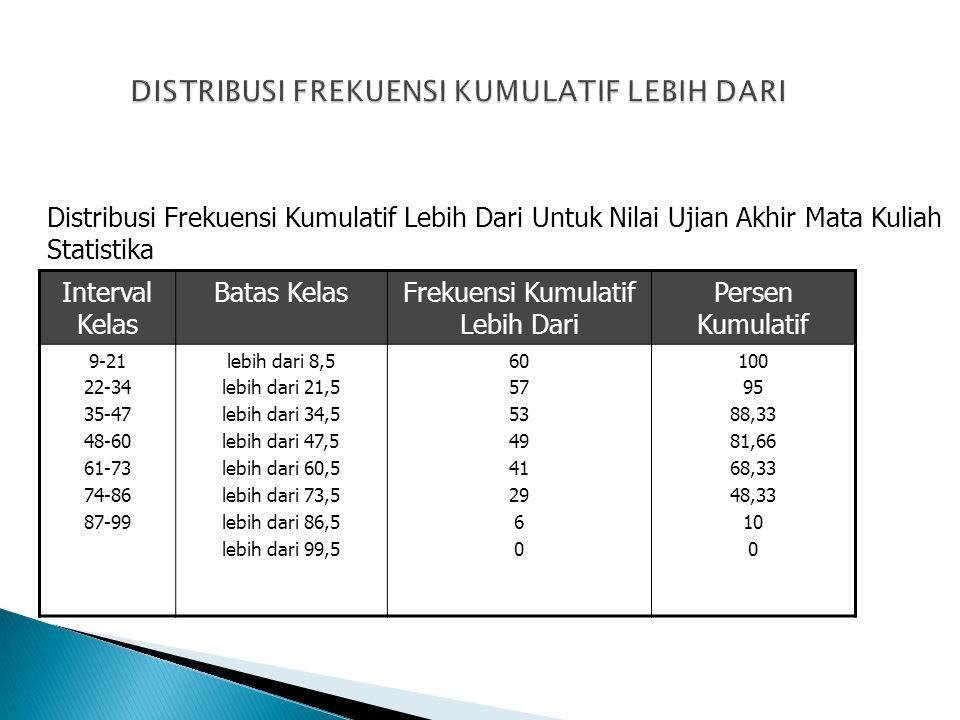 Interval Kelas Batas KelasFrekuensi Kumulatif Lebih Dari Persen Kumulatif 9-21 22-34 35-47 48-60 61-73 74-86 87-99 lebih dari 8,5 lebih dari 21,5 lebi